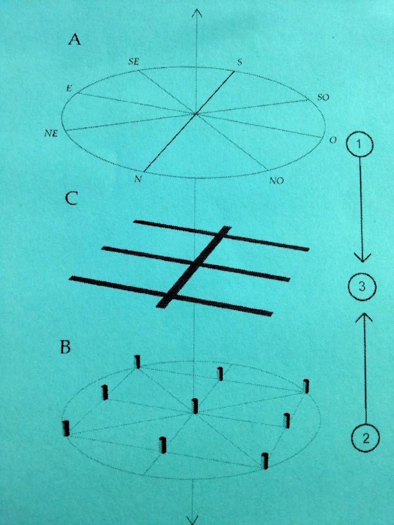 """I tre templa: in cielo, in terra e negli inferi. Disegno di Antonio Gottarelli in """"Contemplatio, templum solare e culti di fondazione"""", 1998-2013"""