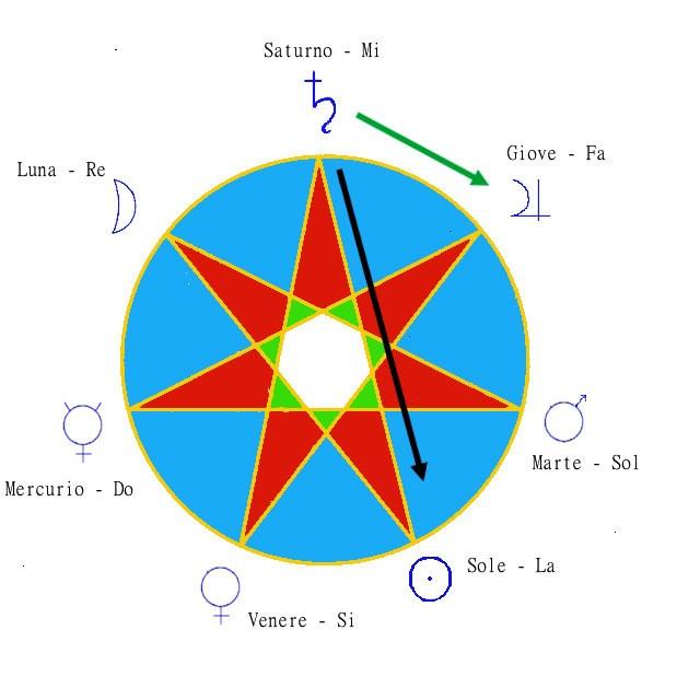 La sequenza armonica dei giorni settimanali. Nel diagramma si riportano le note musicali associate ai pianeti secondo la tradizione neoplatonica. La freccia esterna in verde, che punta da Saturno a Giove procedendo in senso orario, indica la scala musicale associata alle sfere planetarie, in questo caso dalla più esterna verso l'interno. La freccia nera, che collega Saturno al Sole, segue l'intervallo di quinta (o di quarta, dipendendo dal verso): seguendo il profilo dei bracci della stella si ritrovano i giorni della settimana (notare che Saturni dies è stato sostituito dall'ebraico sabato e Solis dies dal cristiano domenica).